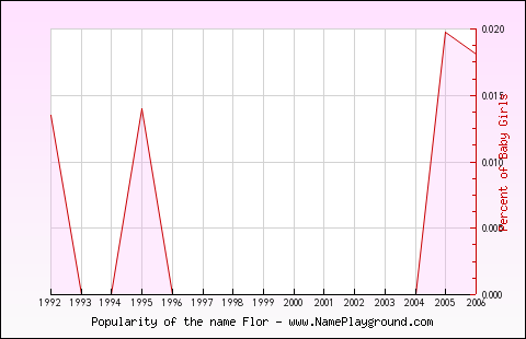 Age Distribution Of Flor
